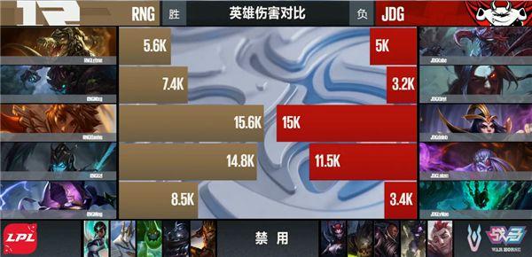【战报】4-0完美开局 RNG三路开花战胜JDG