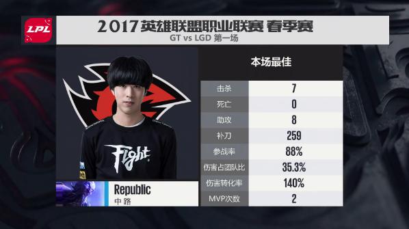 【战报】Republic瑞兹4杀收割奠定胜局 GT先拿一分